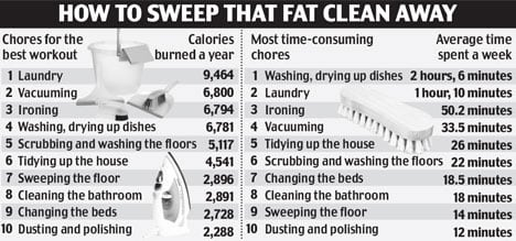 Cleaning Burns Calories